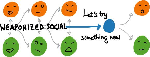 Weaponized Social
